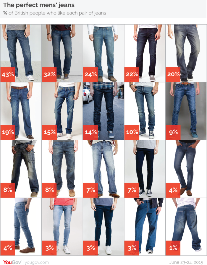 Revealed The Perfect Mens Jeans