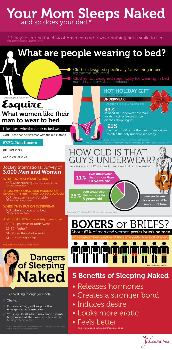 What Are People Wearing To Bed Infographic